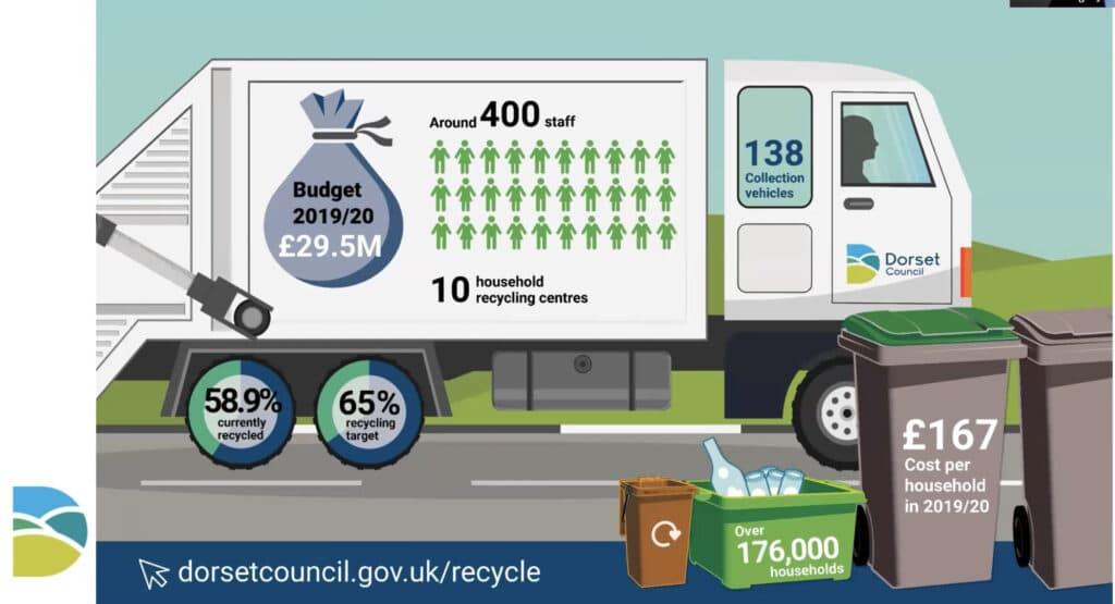 Dorset Council Waste Management